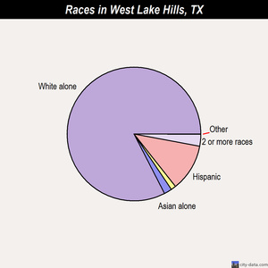 West Lake Hills races chart
