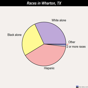 Wharton races chart