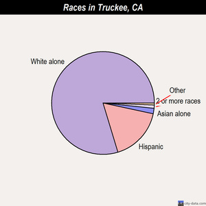 Truckee races chart