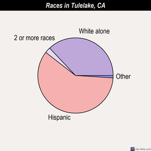 Tulelake races chart