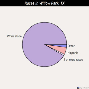 Willow Park races chart