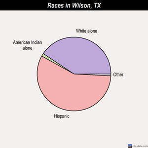 Wilson races chart