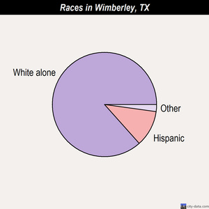 Wimberley races chart