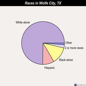 Wolfe City races chart