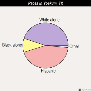 Yoakum races chart