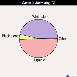 Abernathy races chart