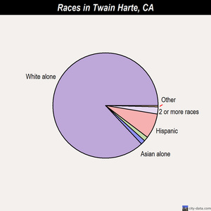 Twain Harte races chart