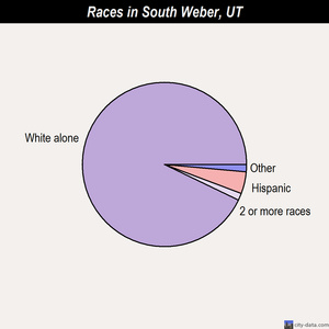 South Weber races chart