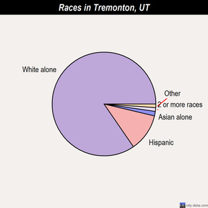 Tremonton races chart