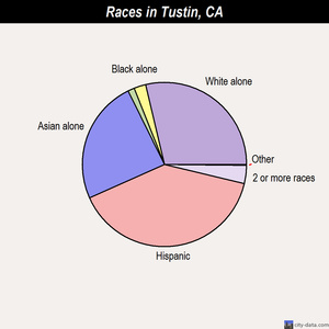 Tustin races chart