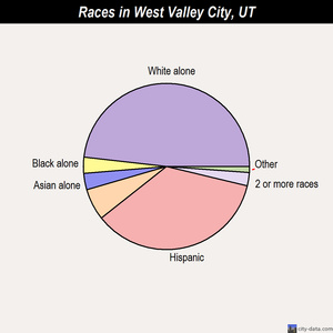 West Valley City races chart