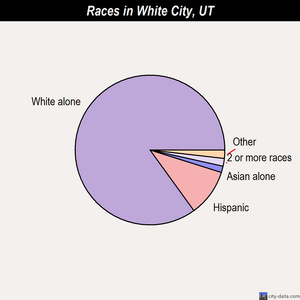 White City races chart