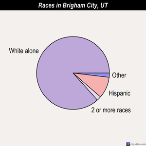 Brigham City races chart