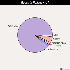 Holladay races chart