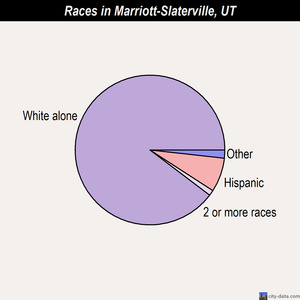 Marriott-Slaterville races chart