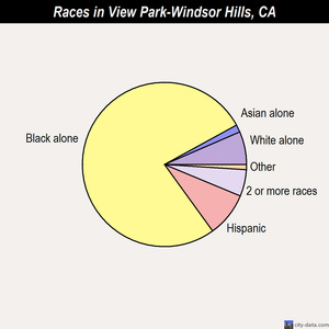 View Park-Windsor Hills races chart
