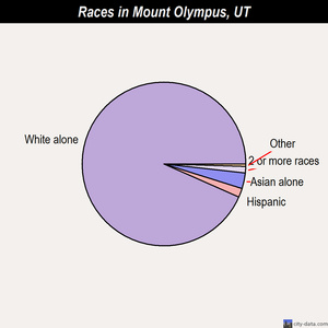 Mount Olympus races chart