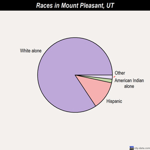 Mount Pleasant races chart