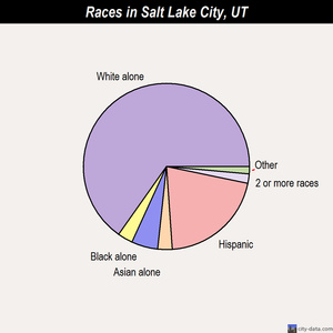 Salt Lake City races chart