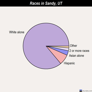 Sandy races chart