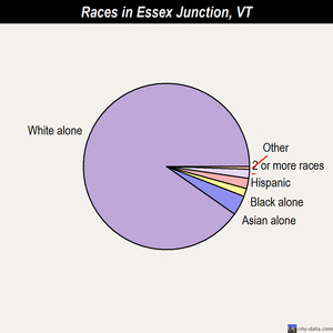 Essex Junction races chart