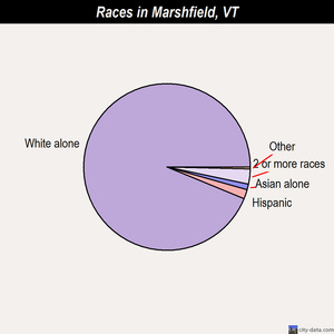 Marshfield races chart
