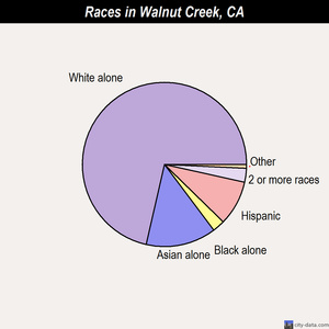 Walnut Creek races chart