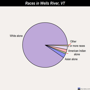 Wells River races chart