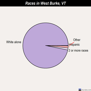 West Burke races chart