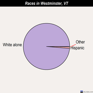 Westminster races chart