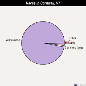 Cornwall races chart