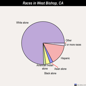 West Bishop races chart