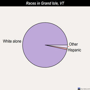 Grand Isle races chart