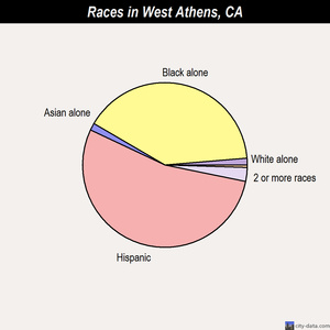 West Athens races chart