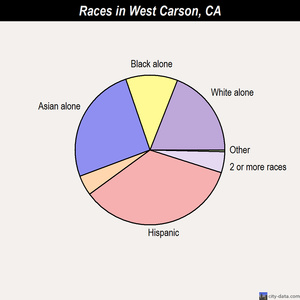 West Carson races chart