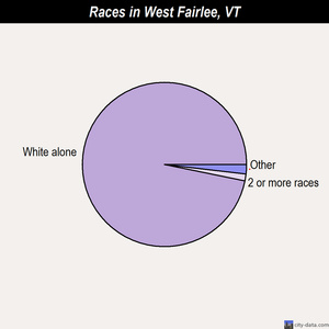 West Fairlee races chart