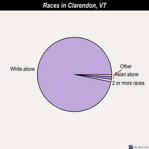 Clarendon races chart