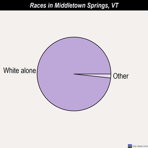 Middletown Springs races chart