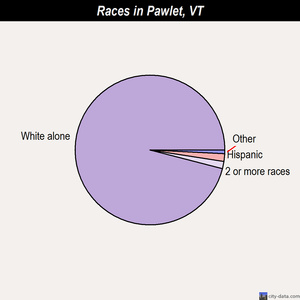 Pawlet races chart