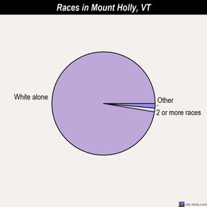 Mount Holly races chart