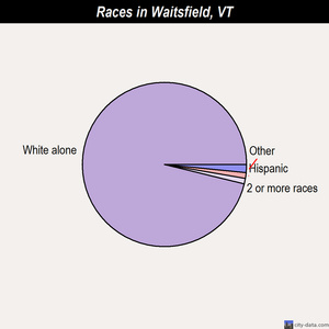 Waitsfield races chart