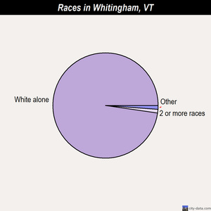 Whitingham races chart