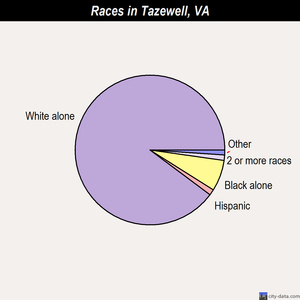Tazewell races chart
