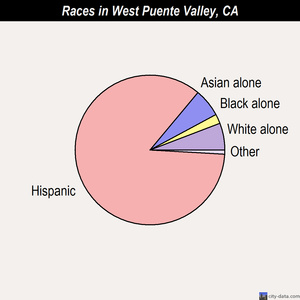 West Puente Valley races chart