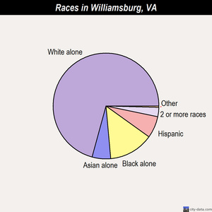 Williamsburg races chart