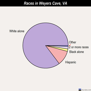 Weyers Cave races chart