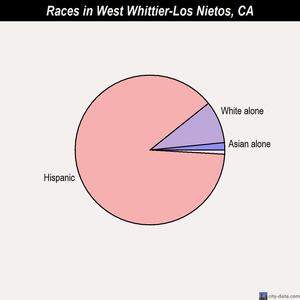 West Whittier-Los Nietos races chart