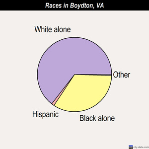 Boydton races chart