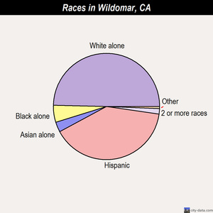 Wildomar races chart