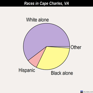 Cape Charles races chart